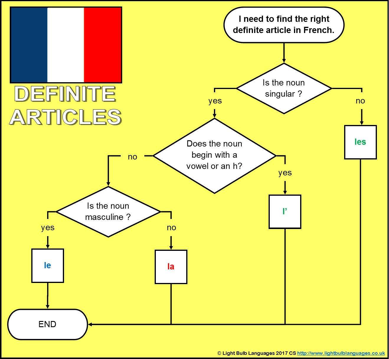 French ks3 grammar resources added 2617 articles flowchart robcynllc Image collections